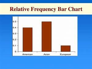 360 Degree Chart Excel Ppt Graphical Descriptive Statistics For Qualitative