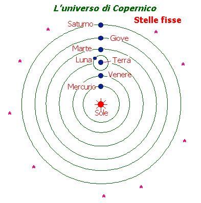 modello tolemaico il sistema eliocentrico copernico