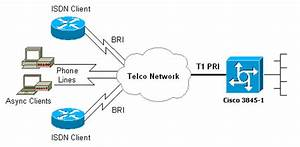 Configuration And Troubleshooting Isdn And Async Mlppp