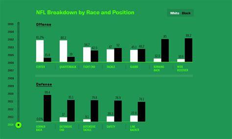 nfl breakdown  race  position  fredrik josefsson