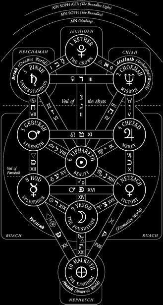 Sephiroth Tree Of Life Drone Fest Think of it as a system of how various aspects of our psyche relate to. sephiroth tree of life drone fest