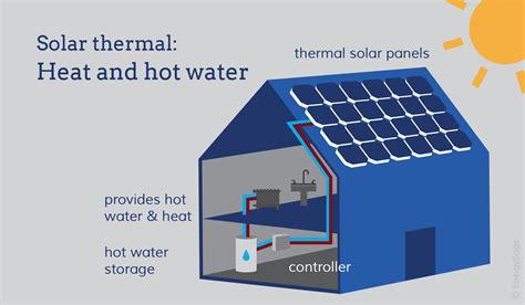 Solar Water Heating Is It Worth It In 2018? Energysage