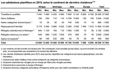 bureau d immigration du québec à le québec compte accueillir jusqu à 51 500 immigrants en