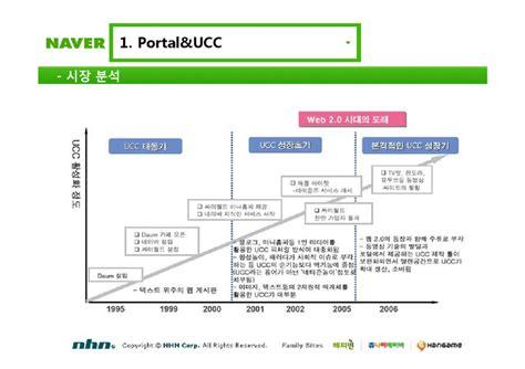 [경영정보] ˄�이버 Portal&ucc와 ˹�즈니스 ˪�델 || ˠ�포트> ʲ�제경영계열