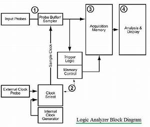 Logic Analyzer Block Diagram