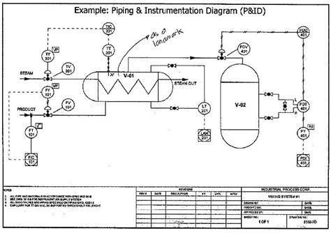 What I A Piping Diagram by Instrumentation Drawing Isa Roldan B Sebastian