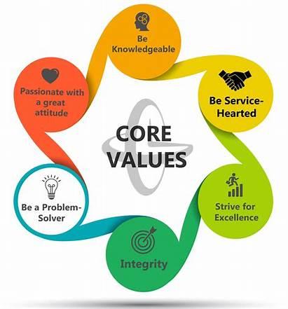 Values Core Challenge Problem