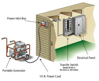 reliance 30 manual transfer switch complete kit