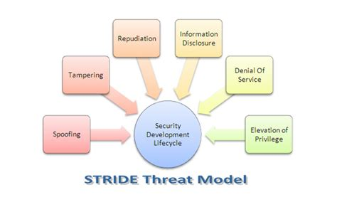 threat modeling finding defects early   cycle