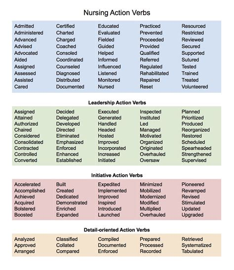 Verbs For Resume Skills by Resume Builder Umich Worksheet Printables Site