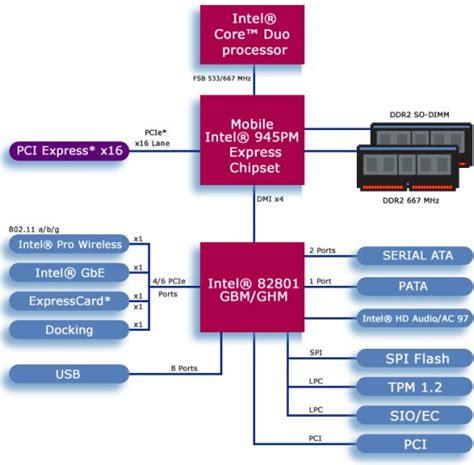 centrino mobile technology intel centrino mobile technology literature review