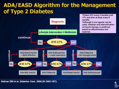 type  diabetes optimizing treatments  patient outcomes