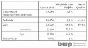 Luft Luft Wärmepumpe Nachteile : luft wasser w rmepumpe nachteile objektiver subjektiver natur ~ Watch28wear.com Haus und Dekorationen