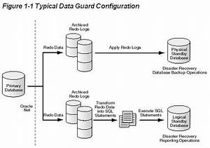 Doing Data Guard