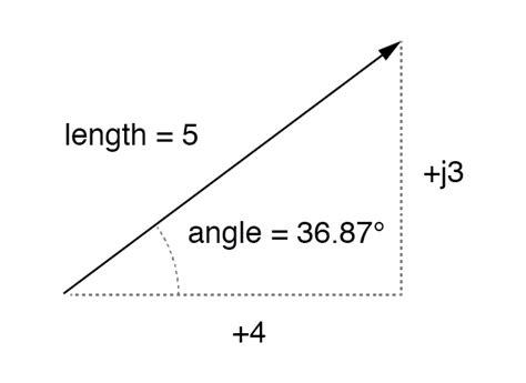 polar form and rectangular form notation for complex
