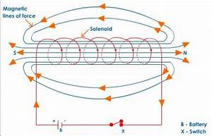 Magnetic Field Due To A Current In A Solenoid