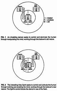 Diagram    Demonic Use Of The Flesh
