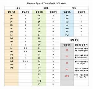 Korean Phonetics Vocaloid Wiki Fandom Powered By Wikia