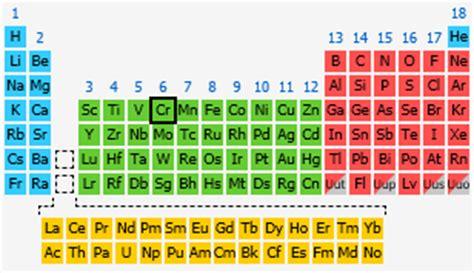 Chromium  The Periodic Table At Knowledgedoor