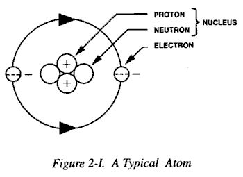 Protons Location In Atom by Fm 8 9 Part I Chptr 2 Conventional And Nuclear Weapons