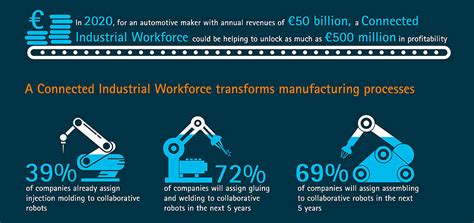 Manufacturing industry to invest in connected industrial ...