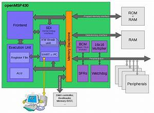 Openmsp430    Core    Opencores