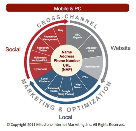 Marketing Optimization - 187 cross marketing optimization search and social