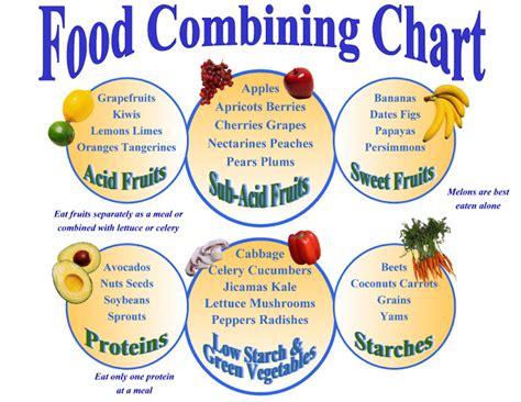 ayurveda food combining chart  guideline