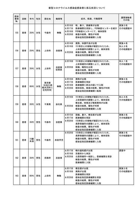 長野 市 コロナ 速報