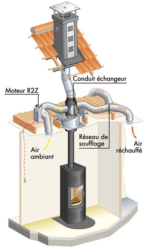 charming recuperateur de chaleur pour insert 14 systemes recuperation et distribution d air