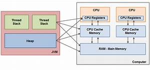 What I Learnt Today     Memory Model Java