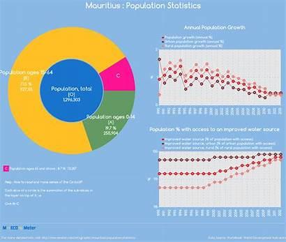 Population Mauritius Statistics Total