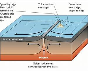 Plate Tectonics   September 2012