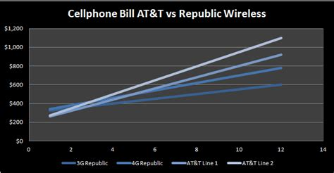 republic wireless iphone dropping the iphone 5 for the moto x saverocity finance