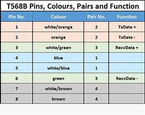 T568b Pinout Configuration  Colour Code  Pairs And Their Functionality
