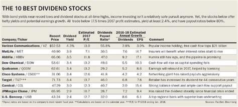 the best dividend stocks the 10 best dividend stocks barron s