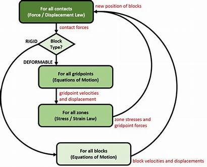 Element Distinct Udec Itasca Cycle Solution Discrete