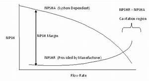 Cavitation in Centrifugal Pumps - Nuclear Power