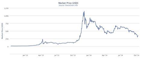la burbuja del bitcoin foco economico