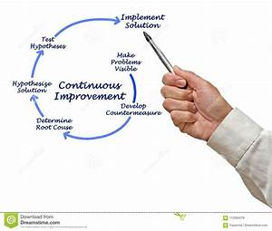 Kaizen Diagram For Continuous Improvement Stock Photo