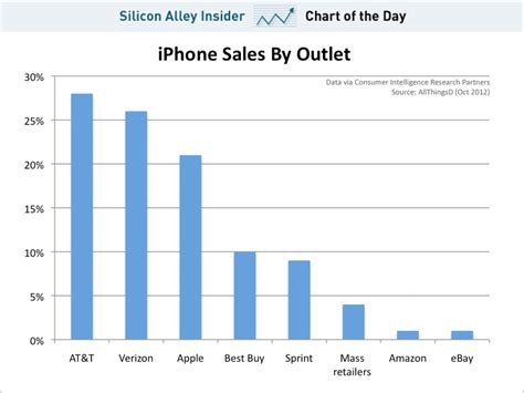 how many own iphones chart of the day where buy iphones jpg