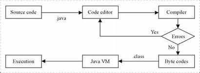 Process Java Execution Compilation Programs Edition Installing
