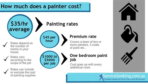 how much room do i need for a pool table how much does a house painter charge per hour 28 images