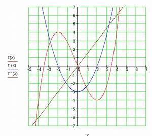 Schnittpunkt Berechnen Quadratische Funktion : l sungen der trainingsaufgaben extrempunkte ganzrationaler funktionen dritten grades mathe ~ Themetempest.com Abrechnung