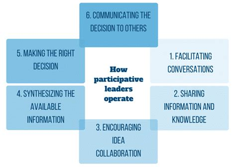 participative leadership guide definition qualities
