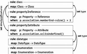 Rules To Map Uml Types And Properties To Km3  The