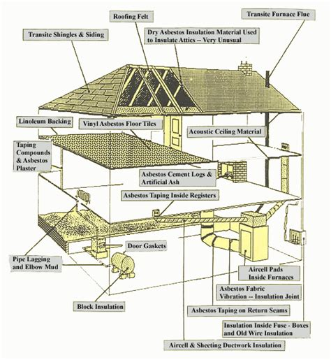 wal common materials  asbestos