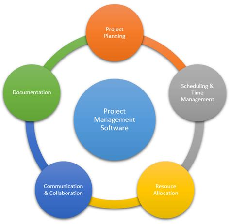 benefits of project management software project