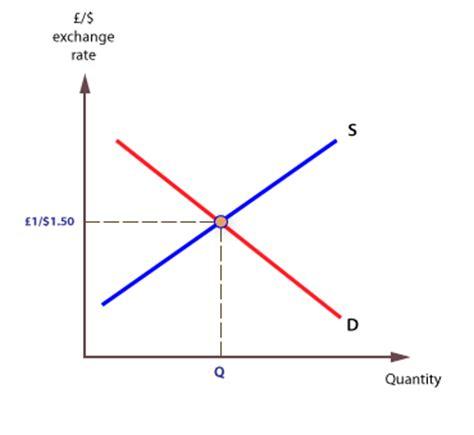 foreign exchange market foreign exchange markets forex economics