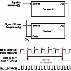 pdf frequency measurement using compact daq chassis With figure 91 basic block diagram of a frequency counter